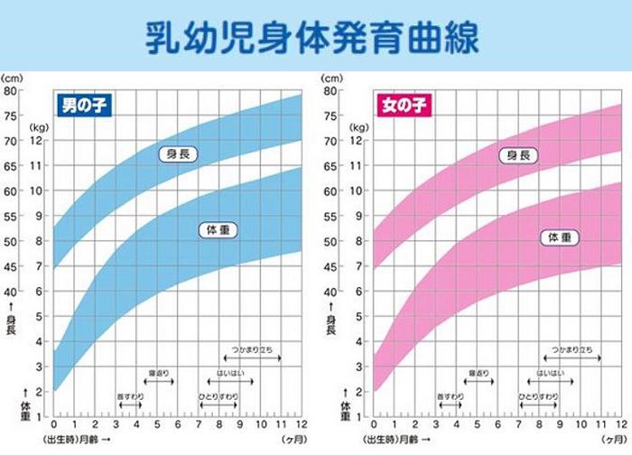 sensen - (4)体重が増えない赤ちゃんの発育、どう評価する?
