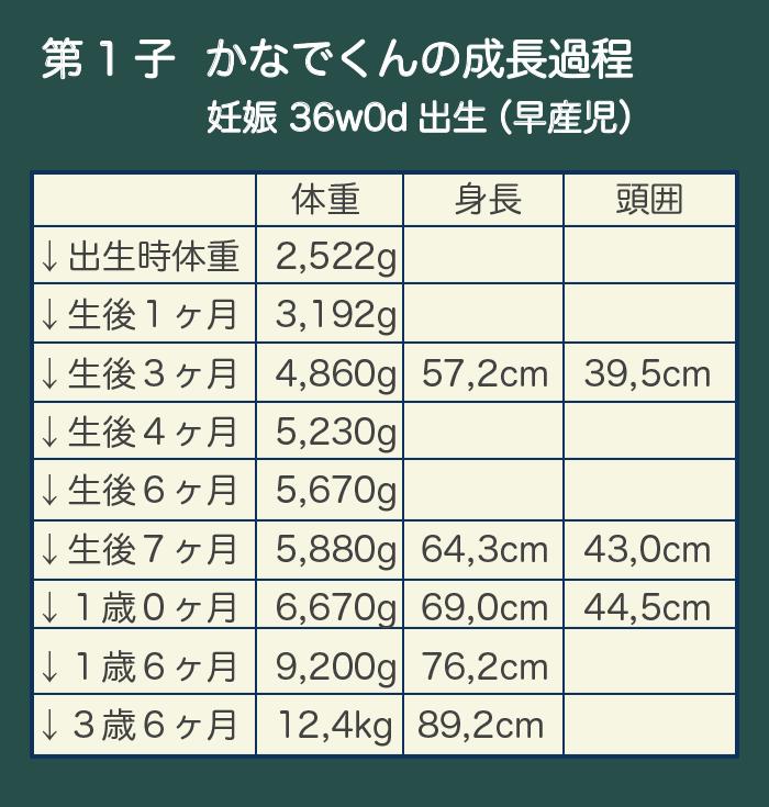 baby weight - (1)体重が増えない赤ちゃんの発育、どう評価する?
