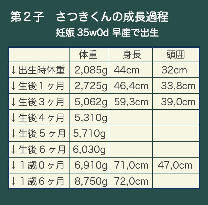 baby weight 02 1 - (2)体重が増えない赤ちゃんの発育、どう評価する?