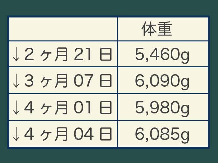 baby weight 05 - (5)体重が増えない赤ちゃんの発育、どう評価する?