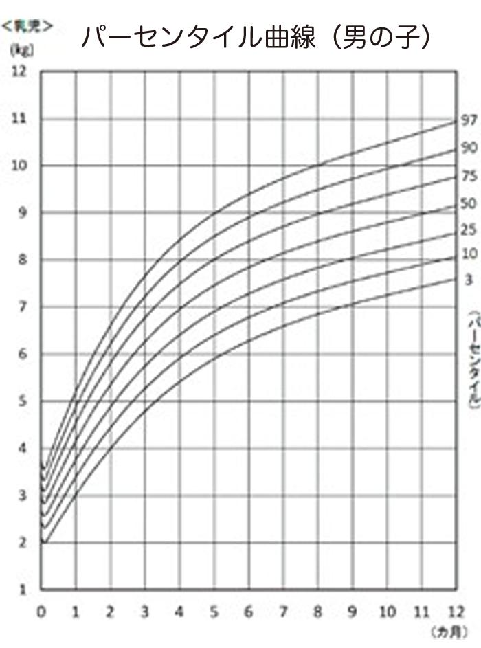 parsem boy - (4)体重が増えない赤ちゃんの発育、どう評価する?