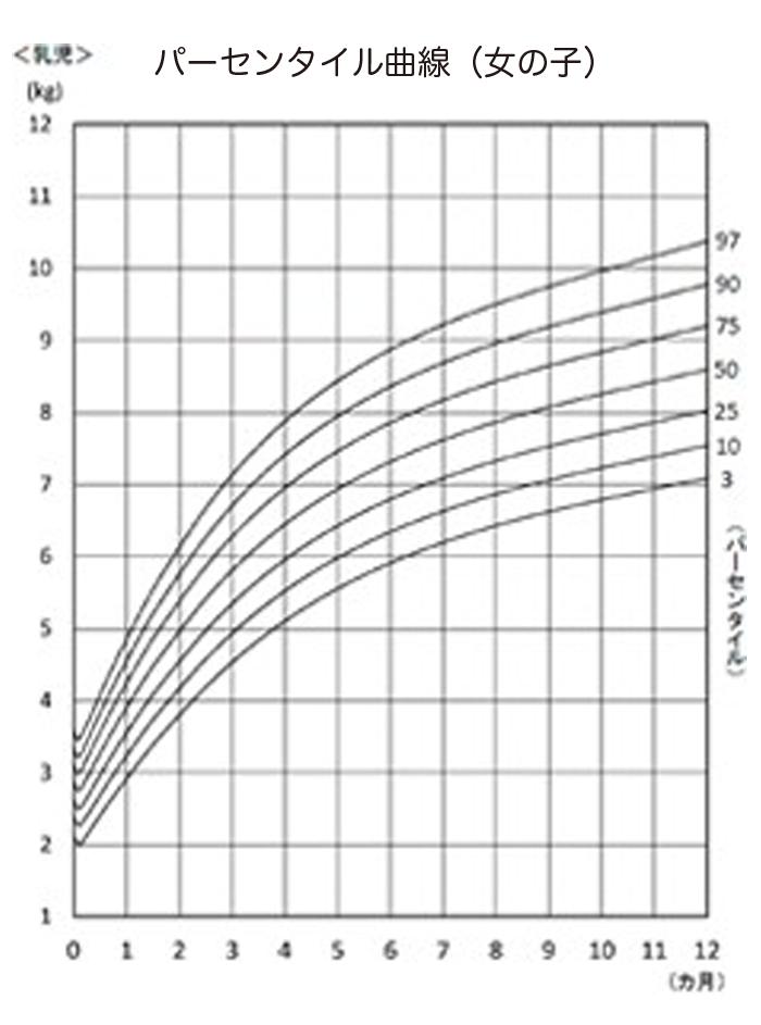 parsem girl - (4)体重が増えない赤ちゃんの発育、どう評価する?